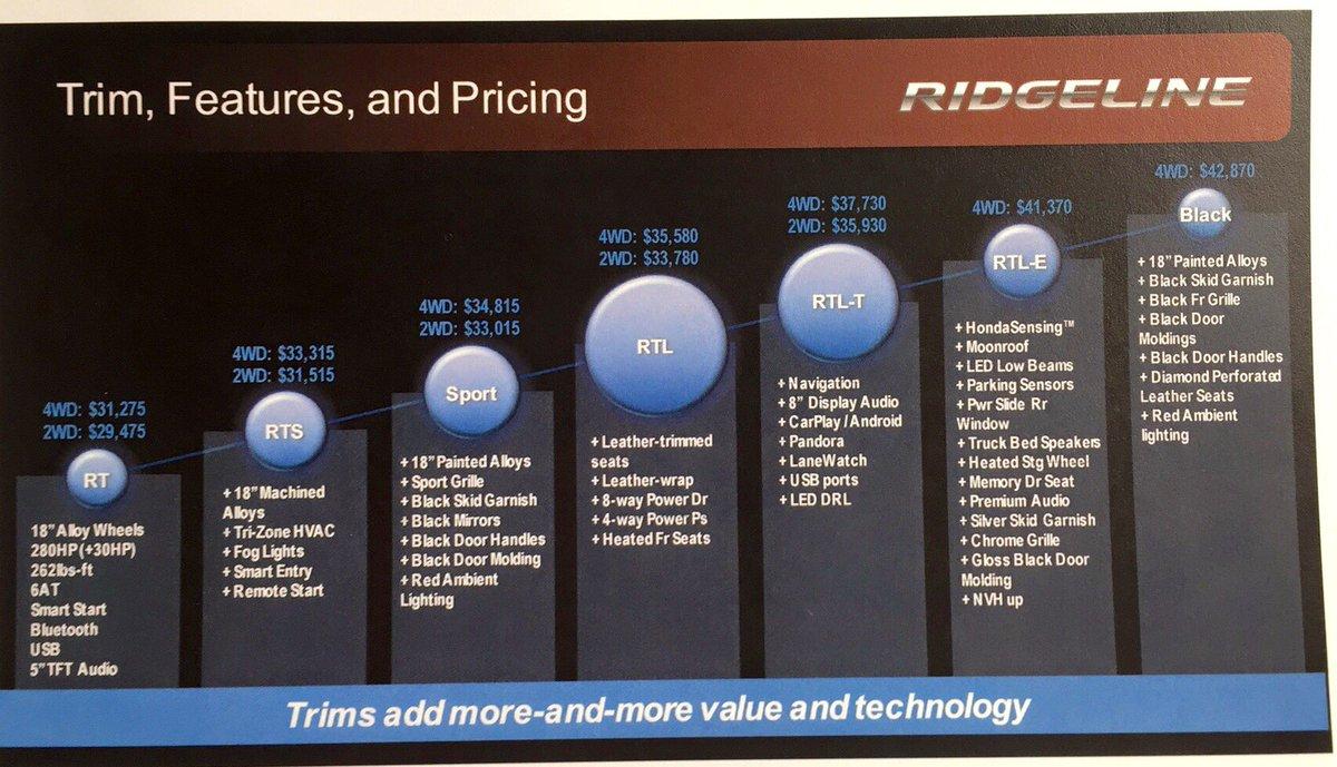 Hondapro Jason On Twitter Just Released All 2017 Honda Ridgeline Trim Levels With Features And Pricing Hondaridgeline Honda