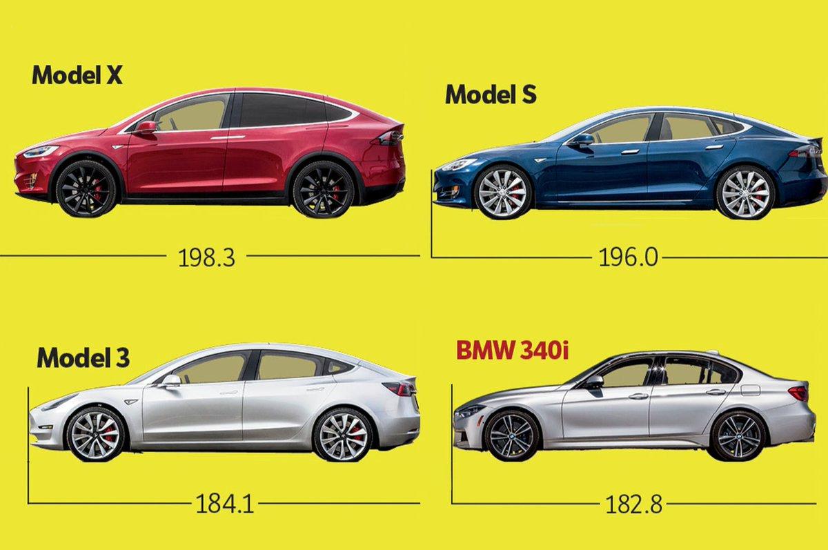 Tesla model 3 dimensions
