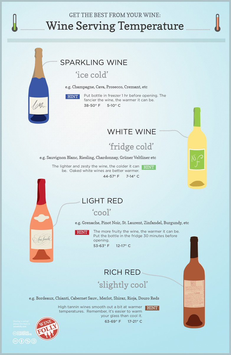Since it feels like #Summer already, ensure your #wine is served at the perfect temp with this guide from @WineFolly https://t.co/ltV98j76Eo