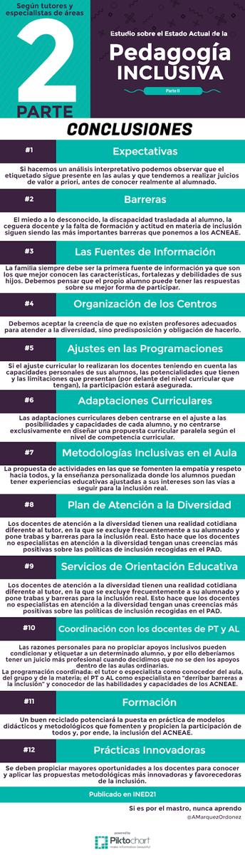 Resultados estudio Inclusión: tutores y especialistas   https://t.co/YezSyLLISJ por @AMarquezOrdonez #EduInclusiva16 https://t.co/xMRHhO0HRG