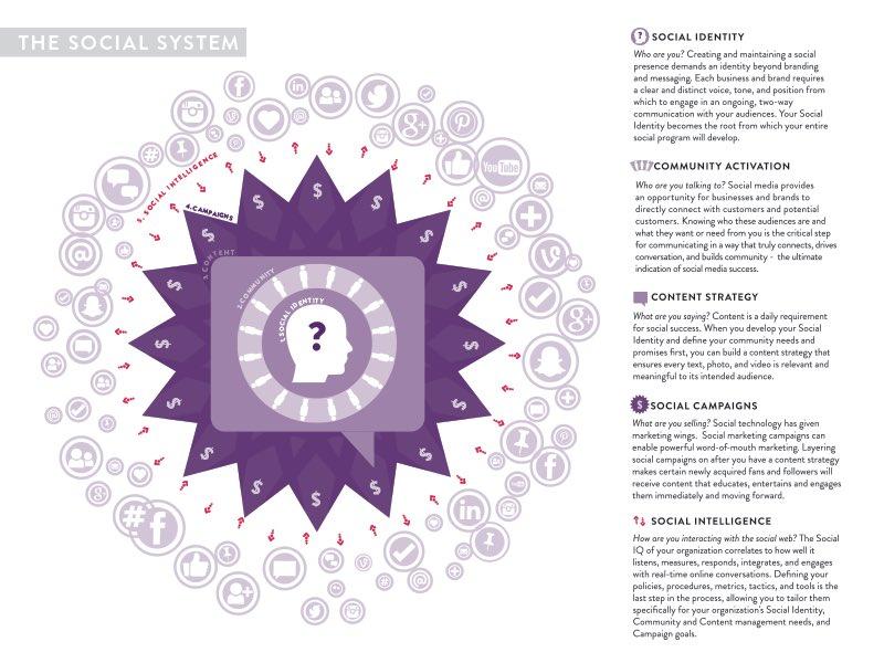 Five steps for social media marketing success: https://t.co/3m5QIaTXi4.  #SocialMedia #marketing #SocialSystem https://t.co/rYV4O51g58