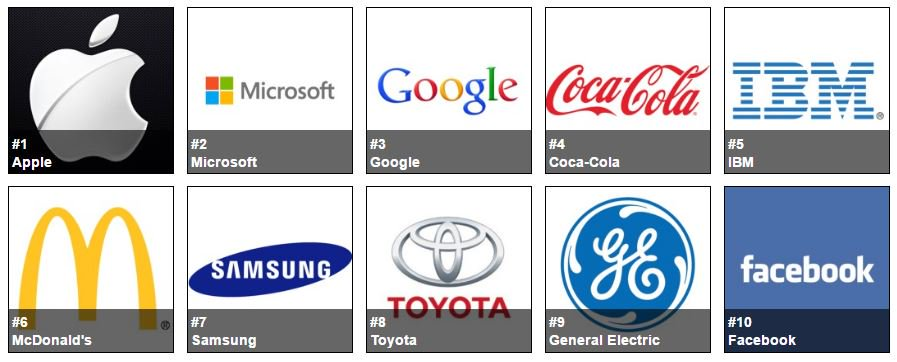 The @Forbes Most Valuable Brands list is now live! Check it out here: https://t.co/SgCvkVGxwO https://t.co/3rKLj1iNME