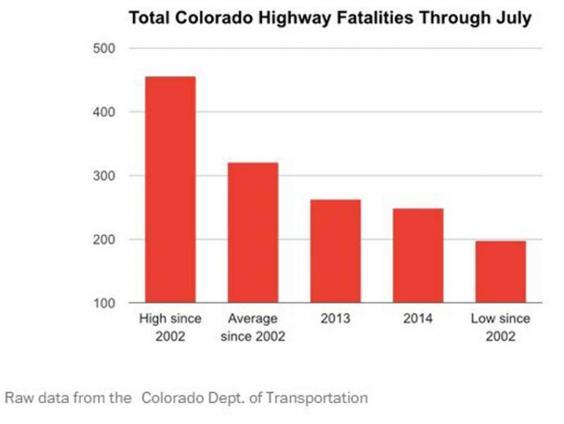 Road fatalities in Colorado have plummeted since marijuana was legalised