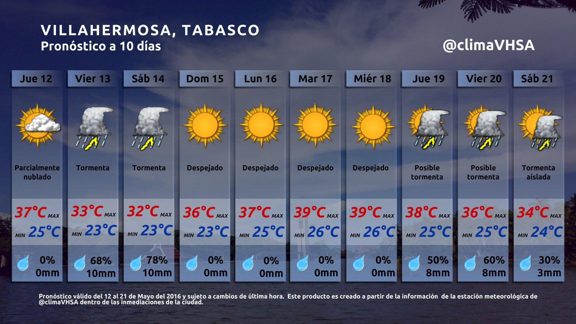 Clima villahermosa on twitter pron stico del tiempo para for Pronostico del tiempo accuweather