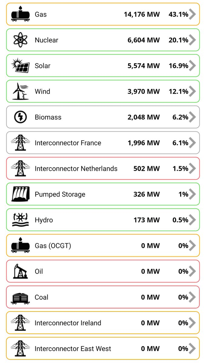 Incredible news: No coal is being burned for electricity this afternoon. Hasn't happened before this week since 1882 https://t.co/9eEeSGaeK2