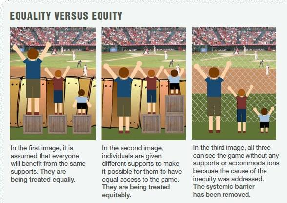 Image result for equity equality barriers removed free image