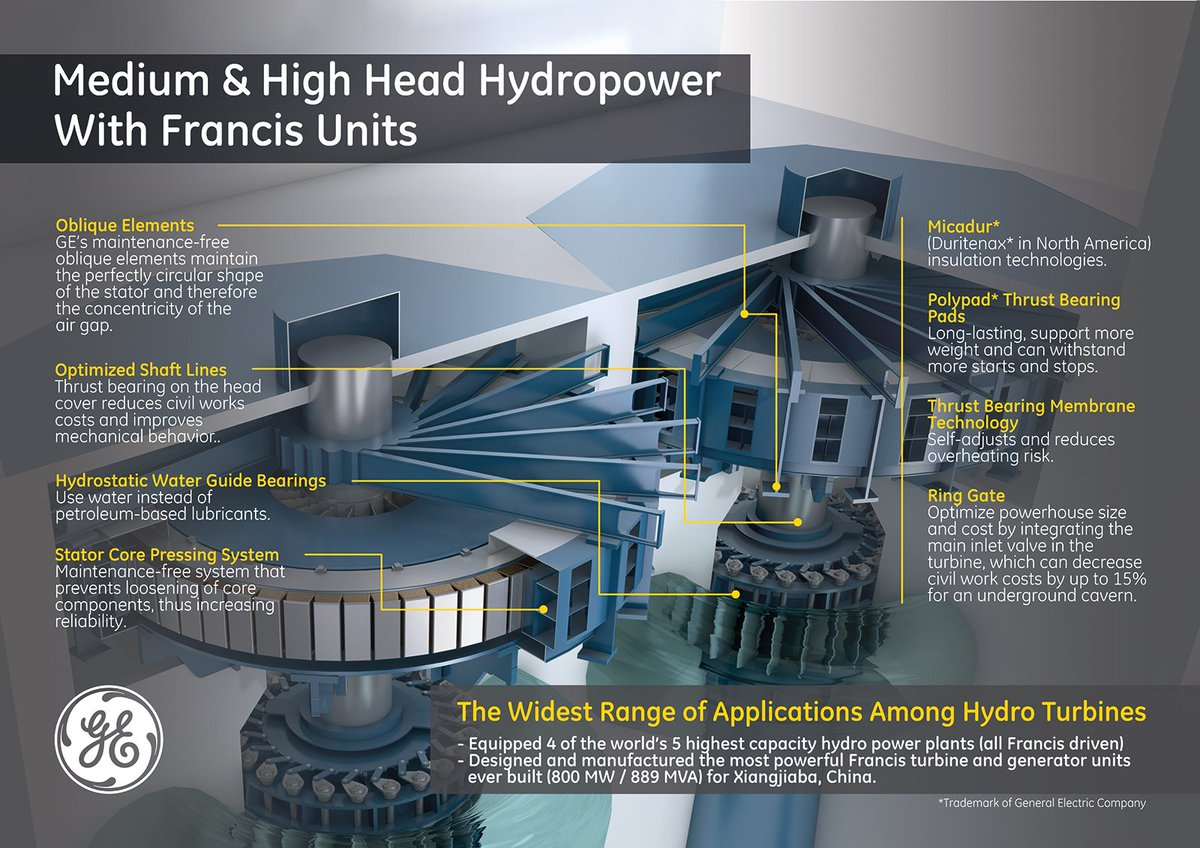 Ge Renewable Energy On Twitter Infographic Take A Look At Hydroelectric Generator Diagram Hydro Turbine Systems Francis Generating Unit For Medium High Head Hydropower Plants