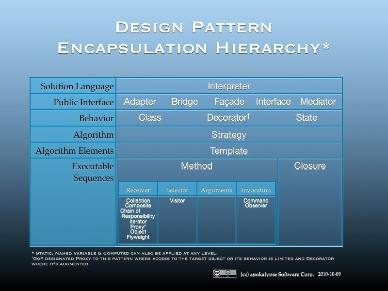 Vinay Rao On Twitter This Encapsulation Hierarchy Table Of Design Patterns Cheat Sheet Is Pretty Useful Ht Huperniketes Software