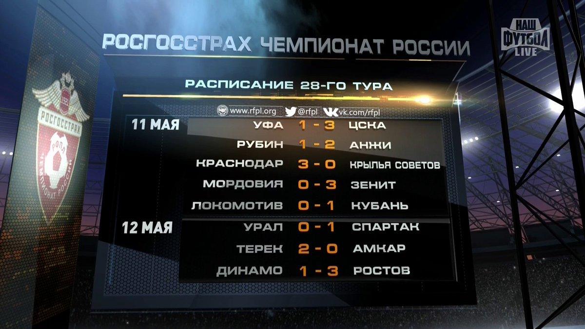 Чемпионский титул в турнире защищал фк «зенит» (санкт-петербург), заняв в итоге третье место.