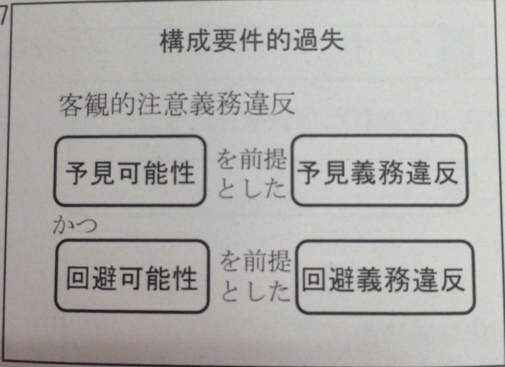 """刑法たん on Twitter: """"(a)構成要件的過失 構成要件該当事実の認識 ..."""