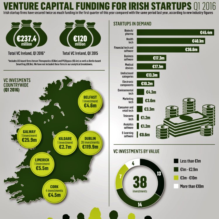 Irish tech startups double their money as VC funds keep pouring in: https://t.co/7pC4S02cTY via @adrianweckler https://t.co/3RT3dnyS24