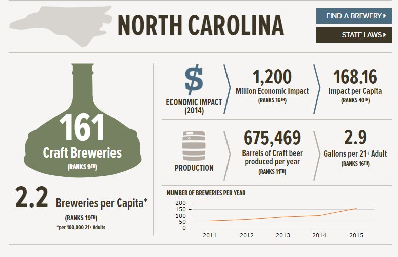 Did you know in 2015 NC had approximately 2.2 breweries per capita? That's a lot - and we're not done growing yet! https://t.co/OMCBWQylTQ