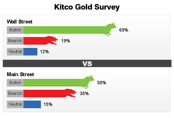 Main St. Bullish on #GOLD But Wall Street Leans Bearish In Weekly Kitco #GoldSurvey | https://t.co/UnfzlpFbfD