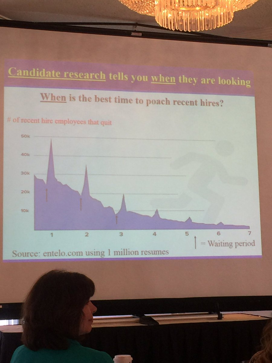 Excellent presentation on innovative recruiting strategies from @DrJohnSullivan #RecruitCon https://t.co/VfWpu6OiKy