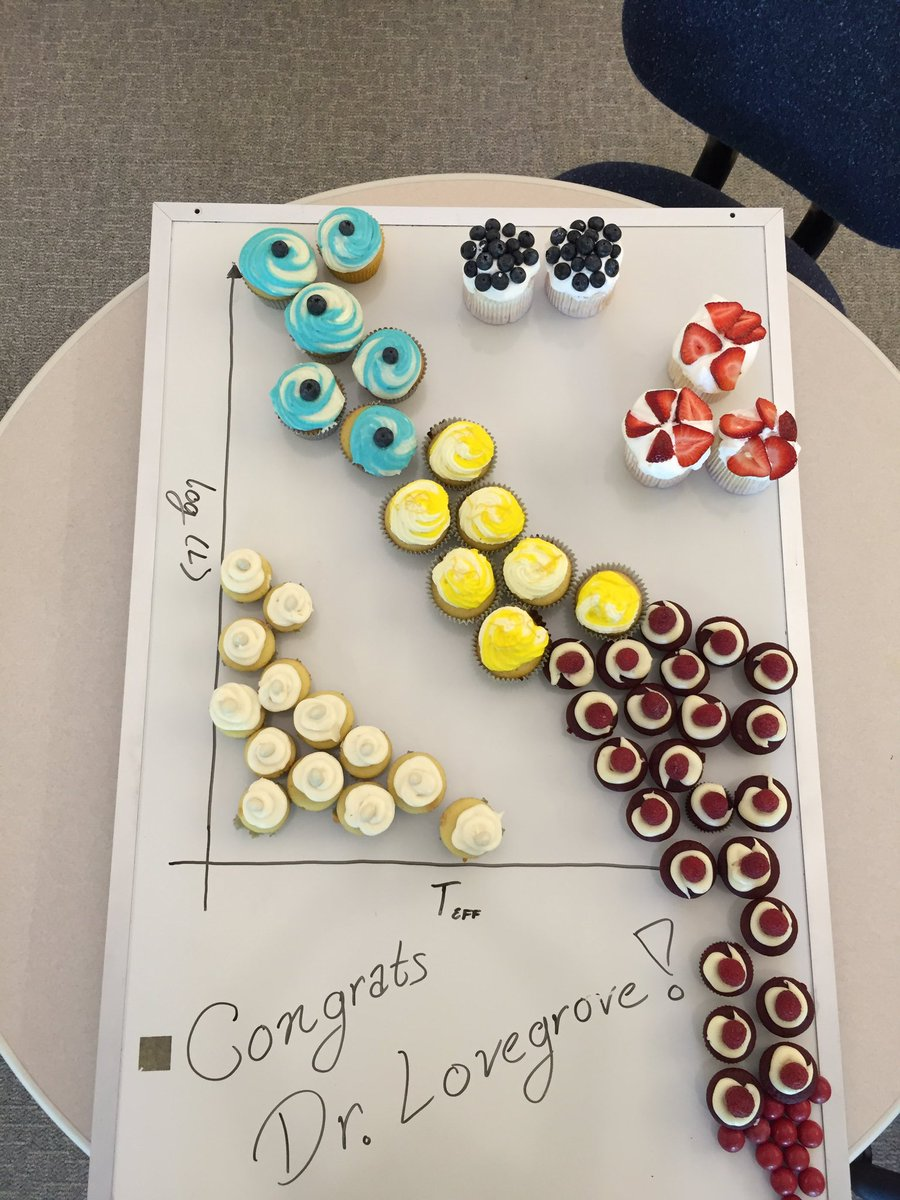 Caroline morley on twitter we made hr diagram cupcakes in caroline morley on twitter we made hr diagram cupcakes in celebration of our newest doctor dr lovegrove ccuart Image collections