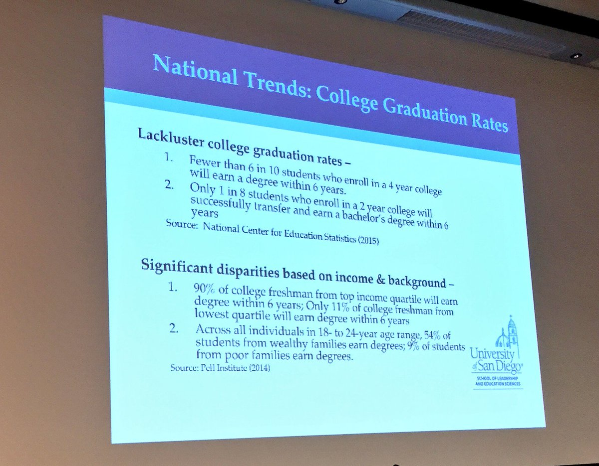 Wide Disparities In Graduation Rates >> Peter Callstrom On Twitter Pretty Wide Disparities In College
