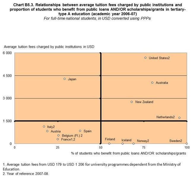 給付型奨学金見送りに関して、大学教育負担の復習。  横軸が奨学金(含貸与)受けてる大学生の率、縦軸は大学授業料のグラフ(OECD,Education at a Glance2010)。  奨学金が小さく授業料高いのは(左上)日本だけ https://t.co/GPinrzD994
