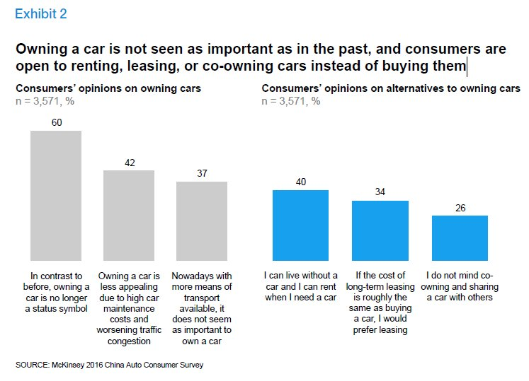 Chinese : Chinese consumers cars function status symbols