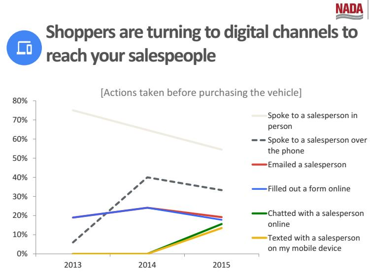 Shoppers are turning to digital channels to reach your Salespeople