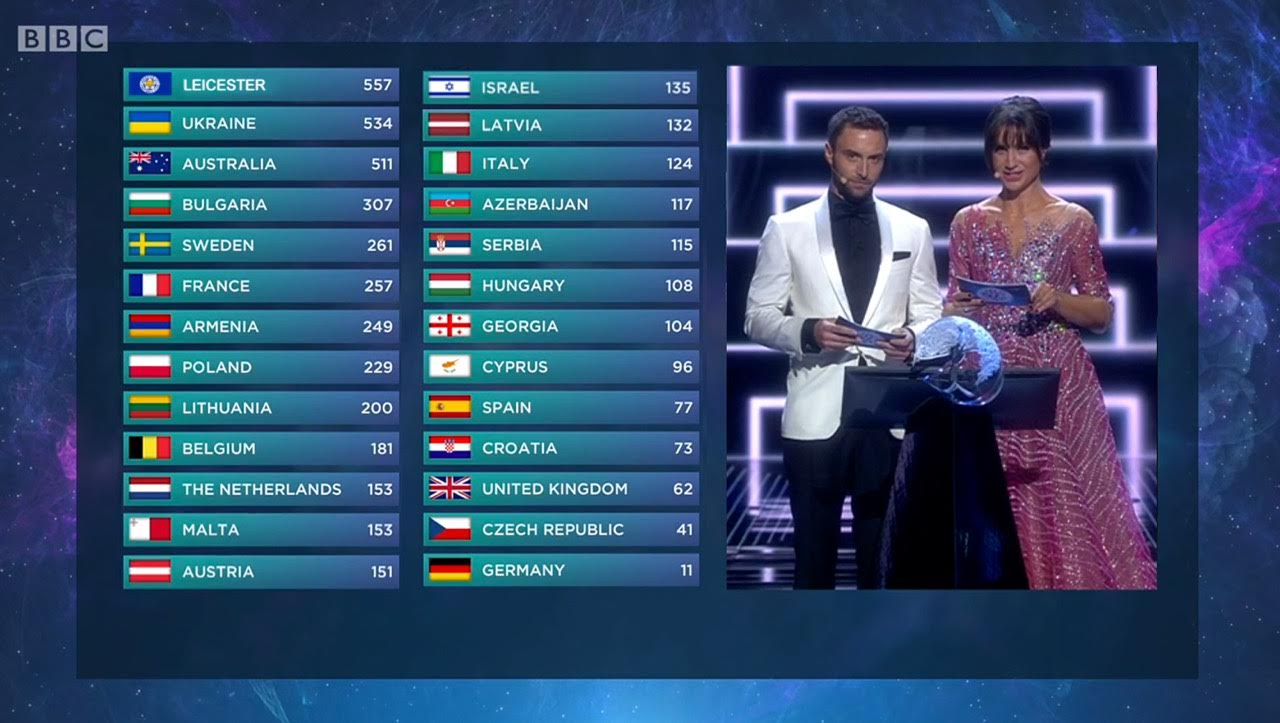 Didn't watch #Eurovision? Then you missed the surprise winner at 5000-1. https://t.co/woGjrseoEf