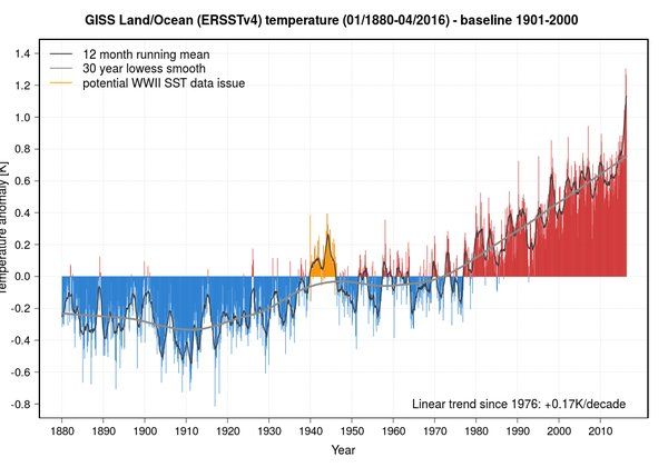 """There is no good news in the temperature trend, except that #climate deniers have shut up about a """"pause.""""  https://t.co/wptgGot74o"""