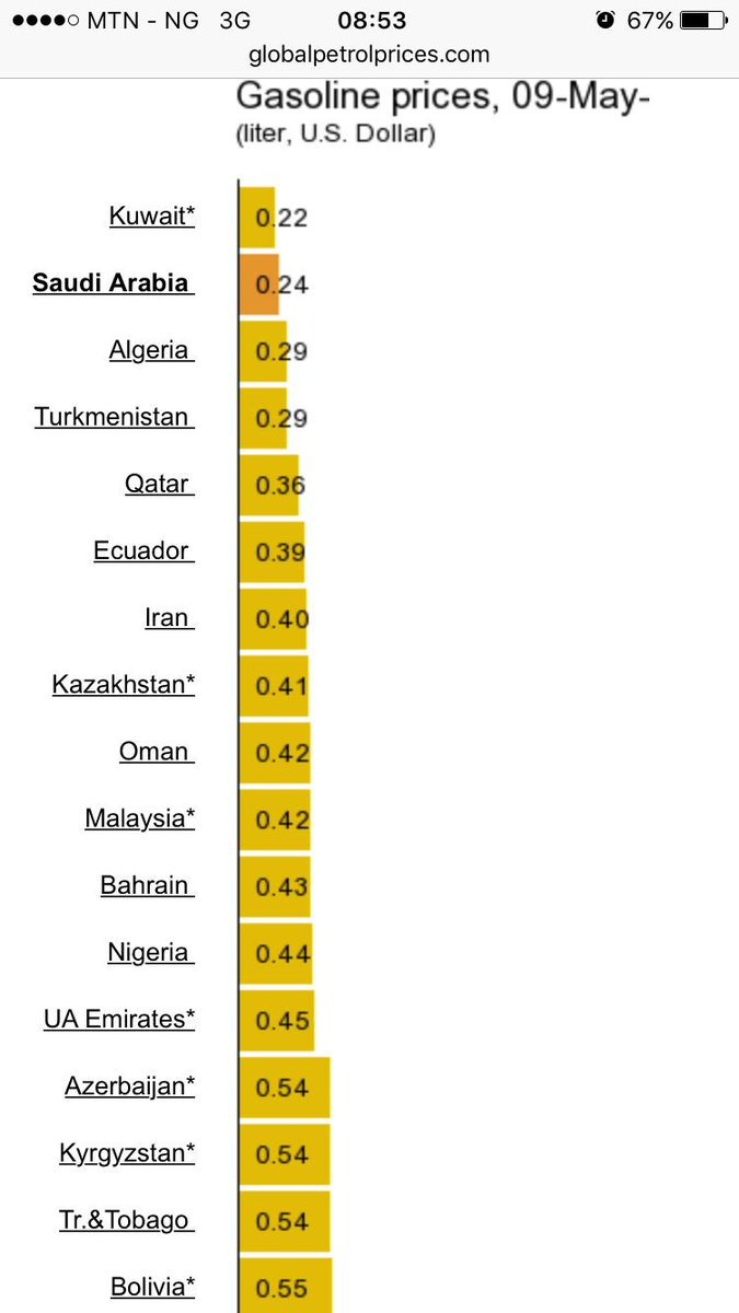 The cost of fuel at N145 is relatively cheap as compared to other developed countries #fact https://t.co/9Gr8vTP94e