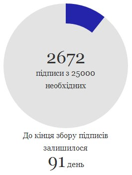 Петиция о переименовании улицы Банковой в Офшорную зарегистрирована на сайте горсовета Киева - Цензор.НЕТ 3947