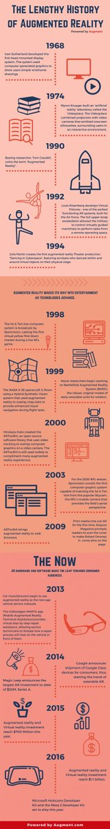 The History of Augmented Reality (Infographic)