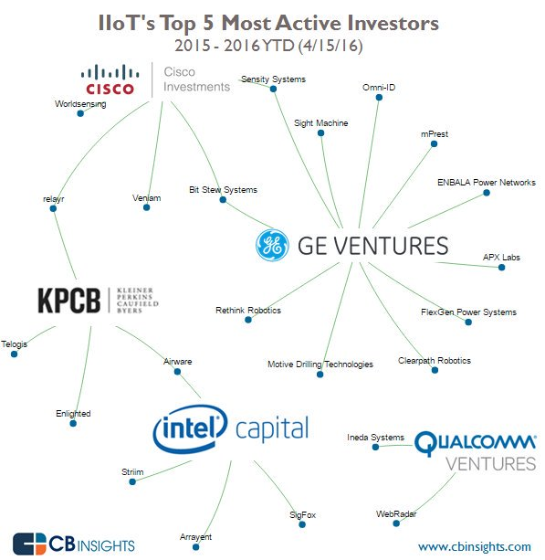 Where GE, Cisco, And Intel Are Making Bets: A Visual Guide To Industrial IoT Investment