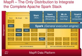 From Inception to Production: Getting Started with Apache Spark