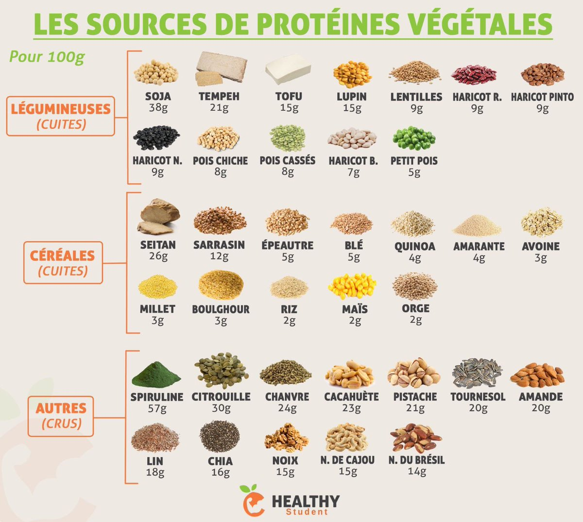 Healthy student on twitter quelques sources de prot ines v g tales protein vegan - Liste des aliments riches en fer ...
