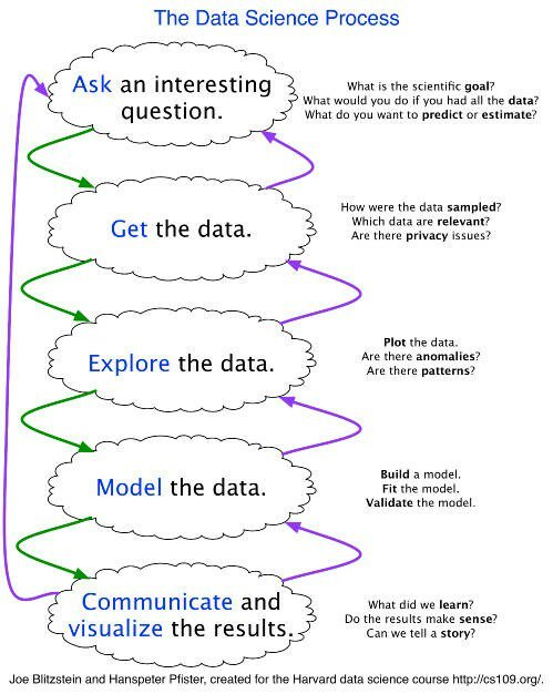 The Data Science Process, Rediscovered