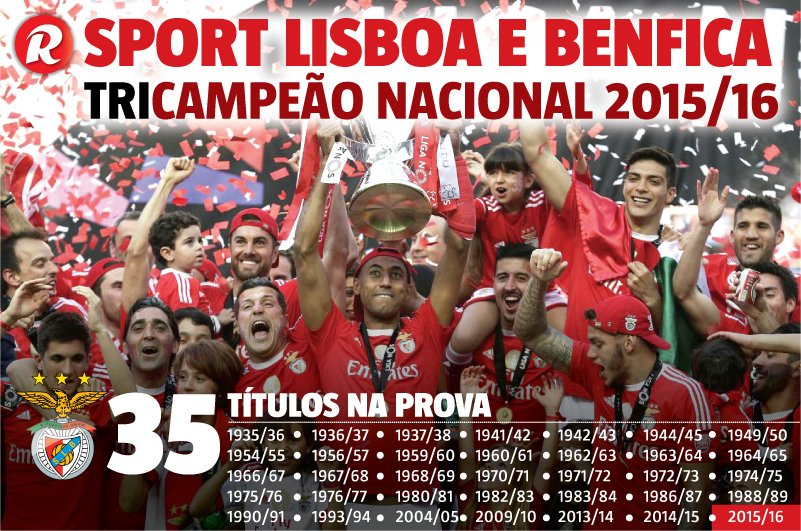 @SLBenfica sagra-se tricampeão! #Benfica #RecordPortugal #LigaNOS