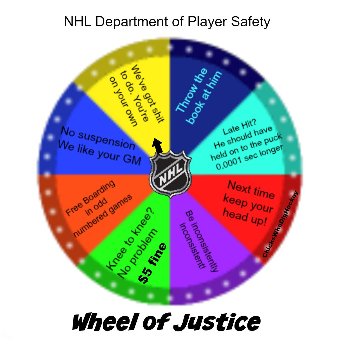 As you watch the rest of the playoffs be reminded how @NHLPlayerSafety decides punishment. https://t.co/N263MsopOl