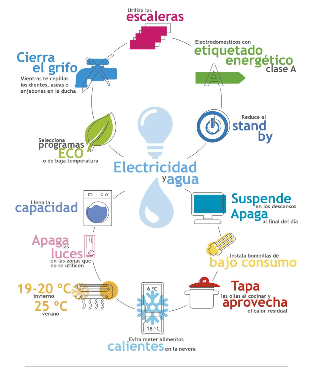 Regi n de murcia limpia on twitter infografia buenas for Oficina medio ambiente