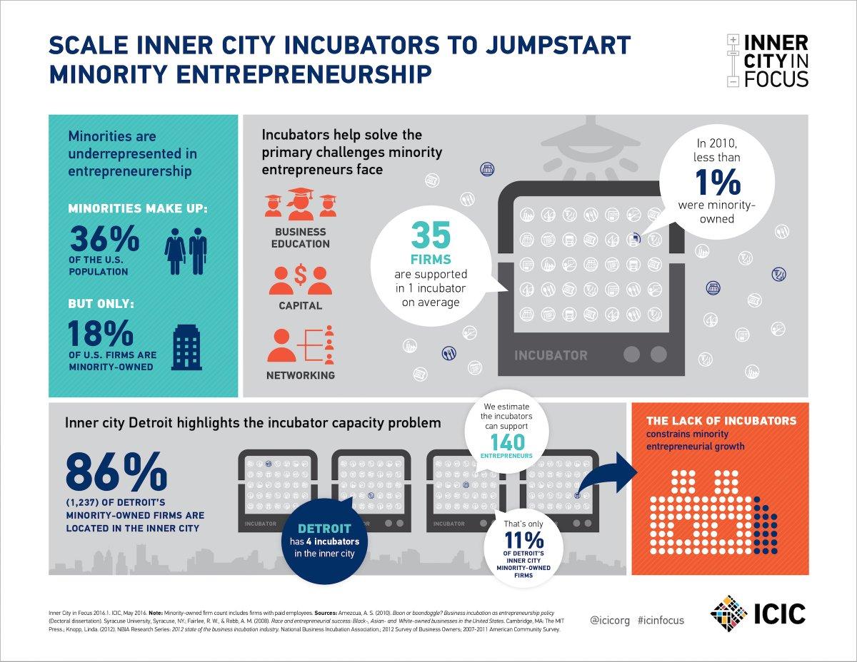 Want to increase minority #entrepreneurship? Make #incubators more inclusive: https://t.co/LgKFBEtjGs https://t.co/kPL61EHn0T