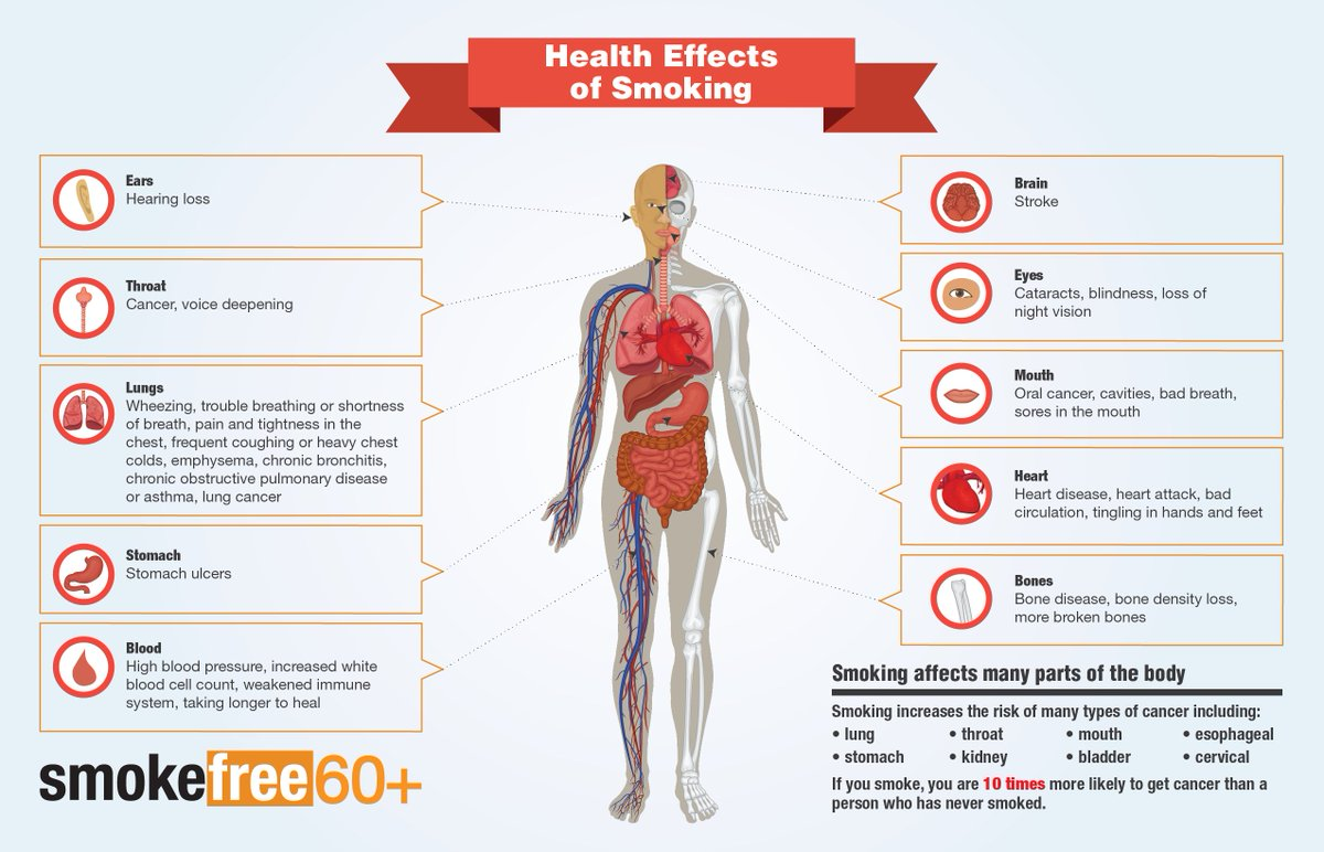 Smoking affects many parts of your body. think about how ...