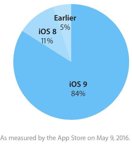 IOS9 arriva all'84%