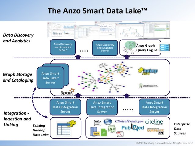 Smart Data Lake or Data Landfill? The difference may be 'semantic'