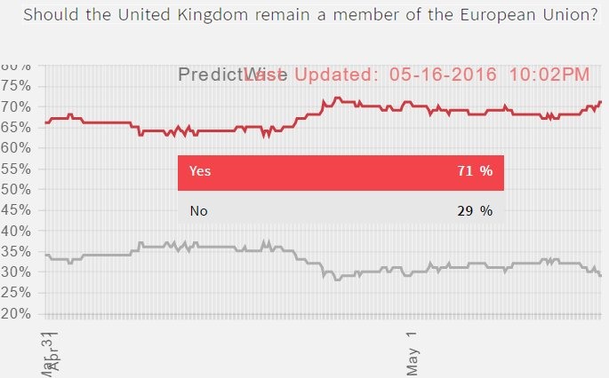 Brexit odds betting strategy qpr vs huddersfield betting experts