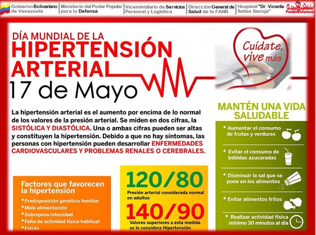 Presión arterial mala normal