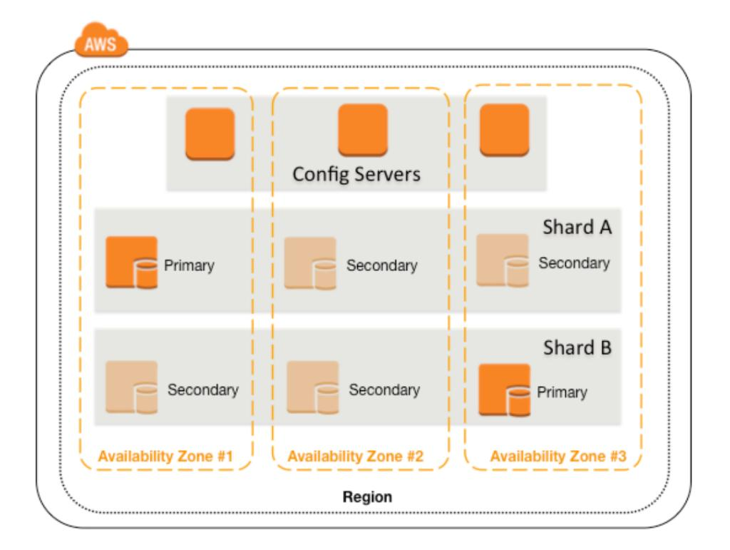 Best Practices for Running MongoDB on AWS May 2016