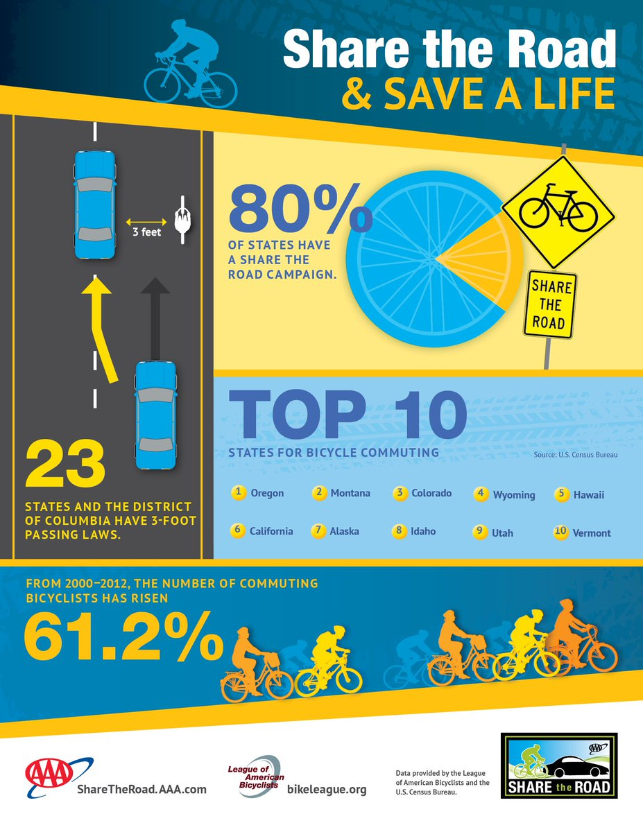 May is Bike Month. 3 feet = the minimum clearance motorists need to give cyclists when passing #BikeMonth https://t.co/iLk9mHRmpm