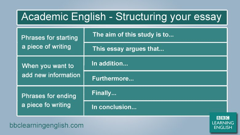 academic english essay An argumentative essay is a particular type of academic writing it requires students to develop and articulate a clear position on their respective research topic.