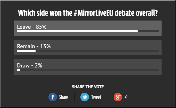 Which side won today's #MirrorLiveEU debate overall? - Leave 85% https://t.co/TaVlT1X2qr