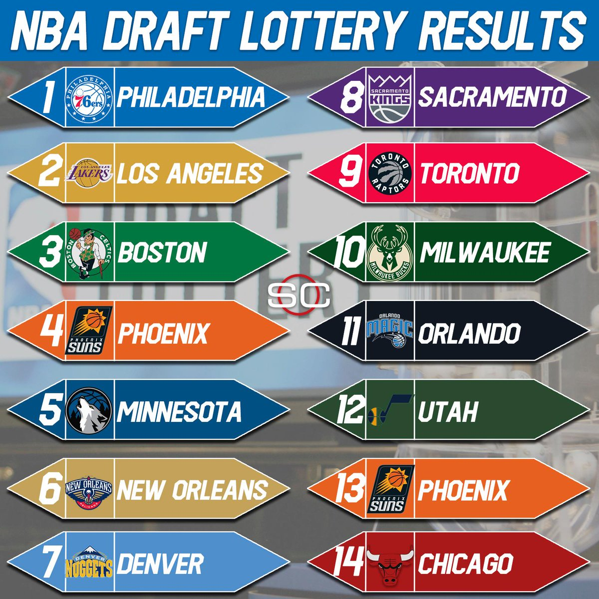 Nba lottery date in Australia