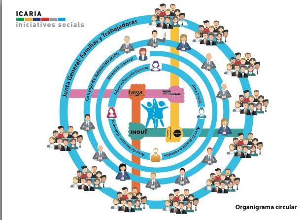 Organigramacircular Hashtag On Twitter