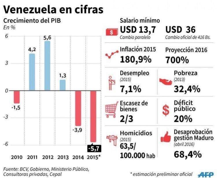 Esta imagen vale más que mil palabras y es 100% irrefutable sobre situación política-económica en #Venezuela https://t.co/XyLv6mjeR6