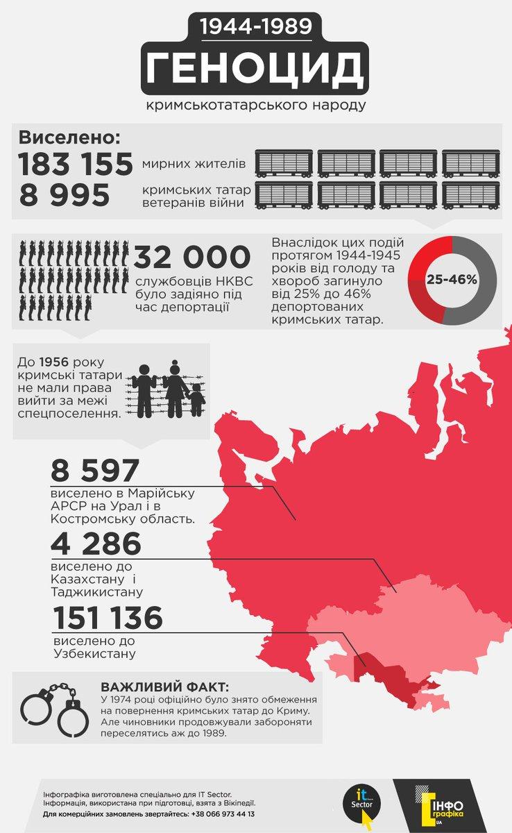 Над виновниками депортации крымских татар должен пройти Нюрнбергский процесс. Ни один из них не понес заслуженное наказание, - историк - Цензор.НЕТ 8495
