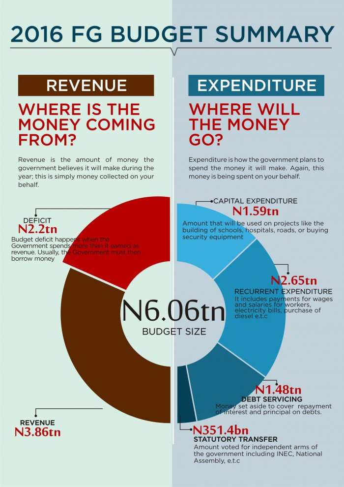 Thumbnail for #OfficeOfTheCitizen: N6.06 Trillion – Where is the Breakdown?